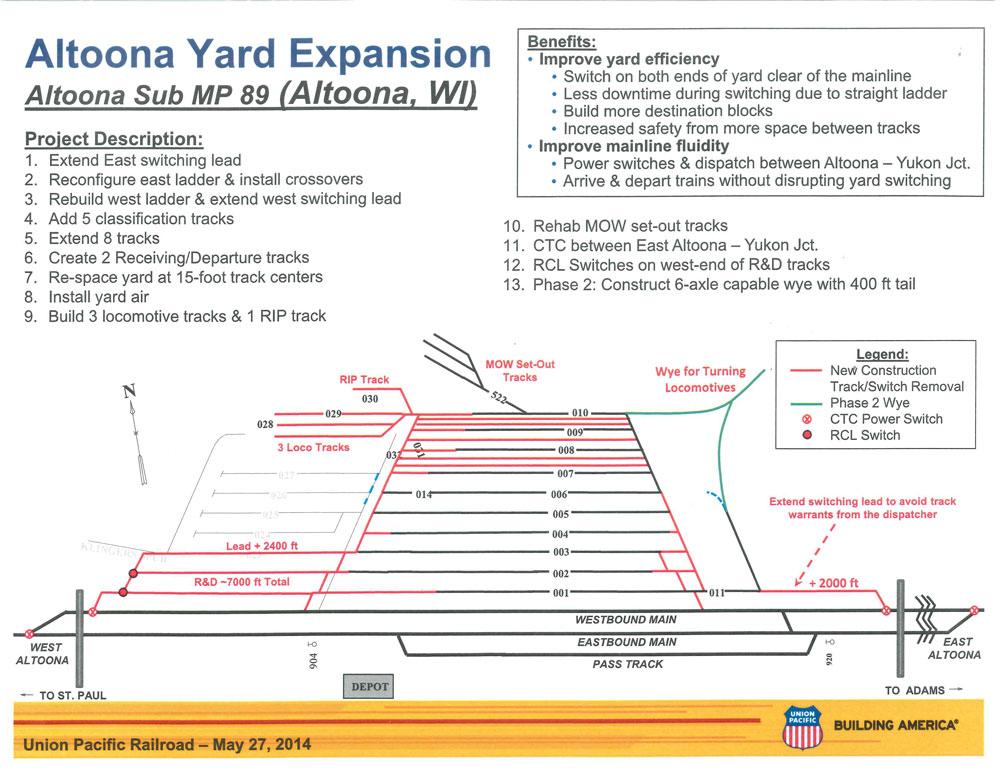 Union Pacific Altoona Yard Improvement Plan