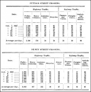 Eau Claire Putnam and Dewey Street Crossing Statistics Chart